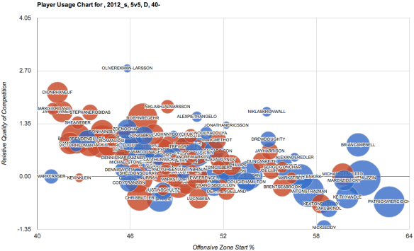 defencemen-usage-chart